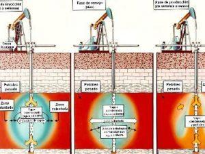 Reactivación de pozos petroleros